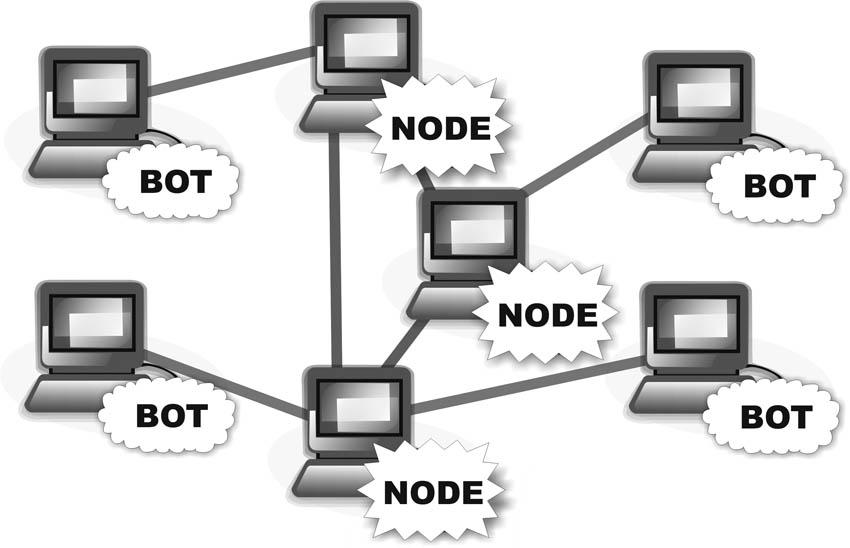 Организация одноранговой бот-сети на примере Win32.Sector